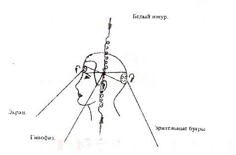 раскрытие третьего глаза